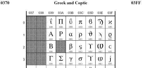 Greek Letter Ascii Codes